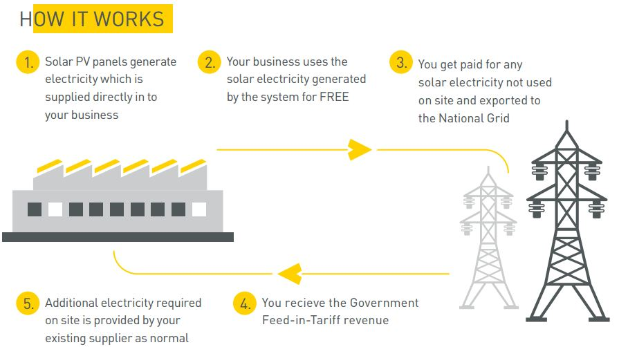 how_commercial_solar_power_works