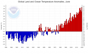 Temperature anomalies for June, 1880 to 2019 (source: NOAA)