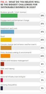 EDIE: biggest challenges for sustainable business