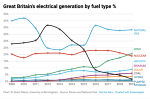 Generation by fuel type (chart: Dr Grant Wilson)