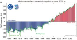 Global ocean heat content (source Institute of Atmospheric Physics Chinese Academy of Sciences)