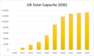 UK Solar Capacity by year (Source: BEIS)